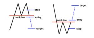 Çift tepe oluşumu nasıl oluşur